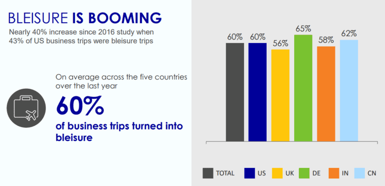 """Blesiure is Booming"" bar chart from Expedia"
