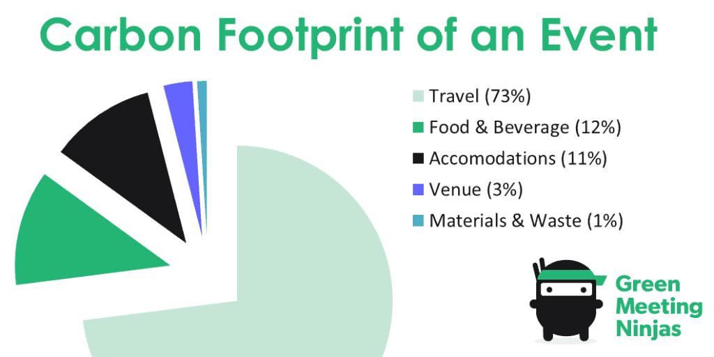 Carbon footprint of an event pie chart from Green Meeting Ninjas